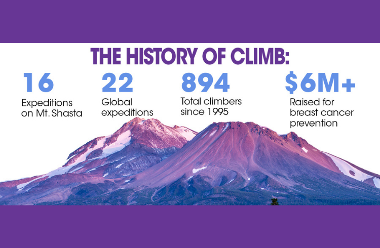 Climb Against the Odds for breast cancer prevention 2021 Team 2 June 14-18 Mt Shasta